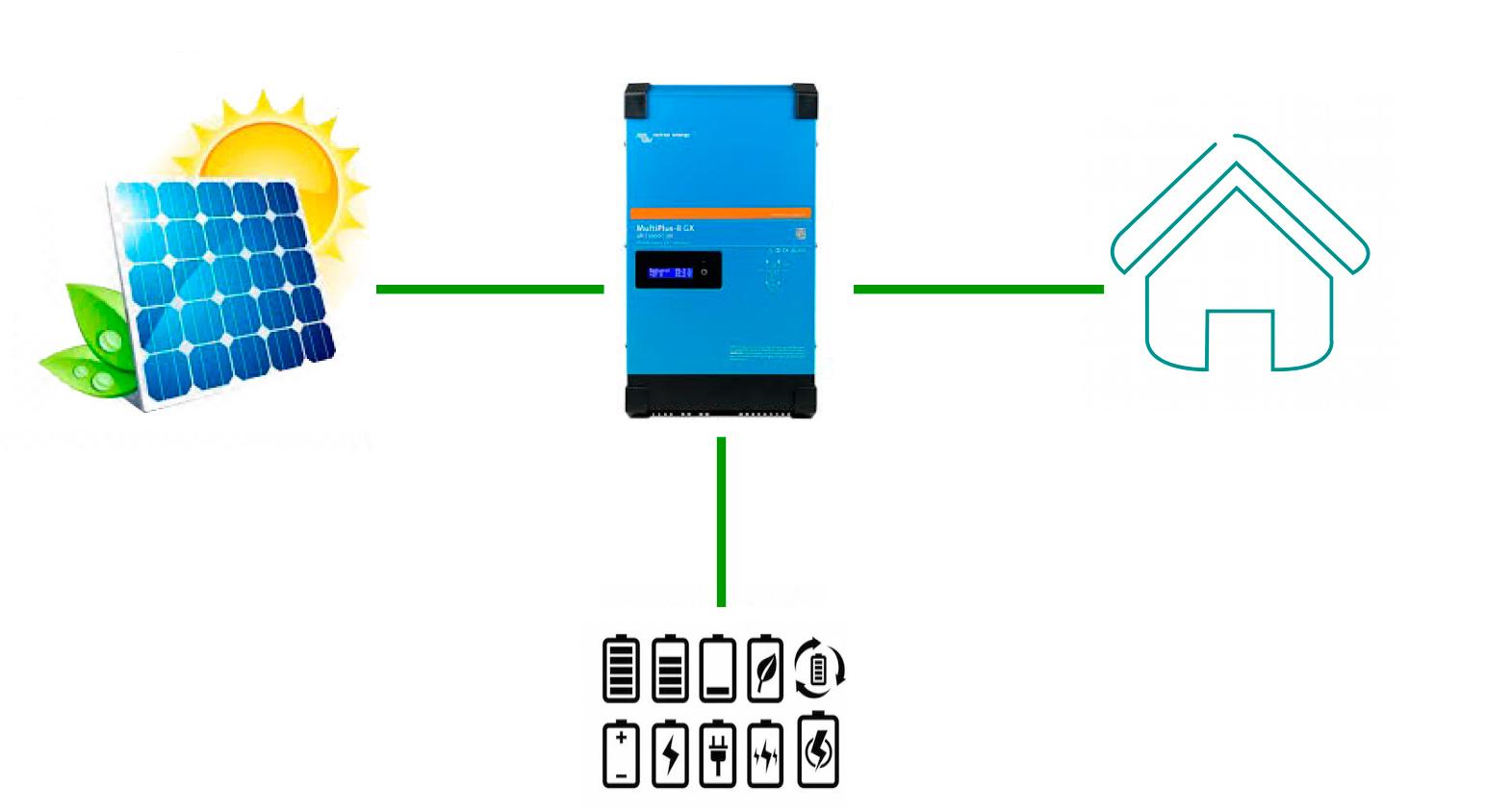 fotovoltaica autónoma