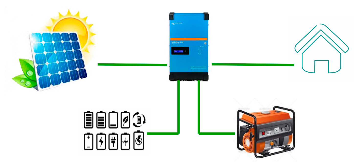 fotovoltaica híbrida